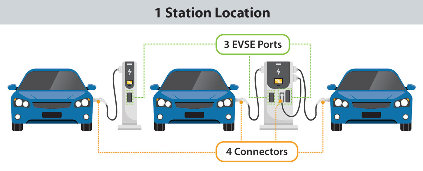 Diagram of an electric vehicle charging station showing how one station can have multiple EVSE ports and each EVSE port can have one or more connectors